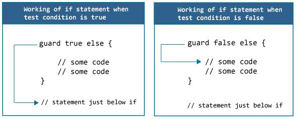 How Swift guard statement works?