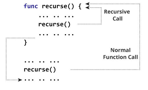 How recursion works in Swift?