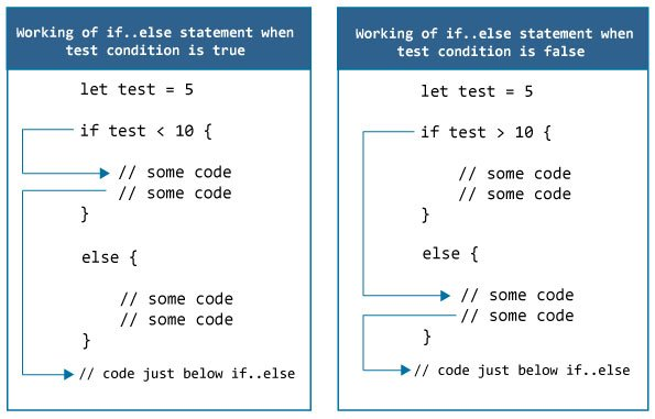 How if..else statement in Swift works?