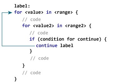 Swift labeled statement with continue