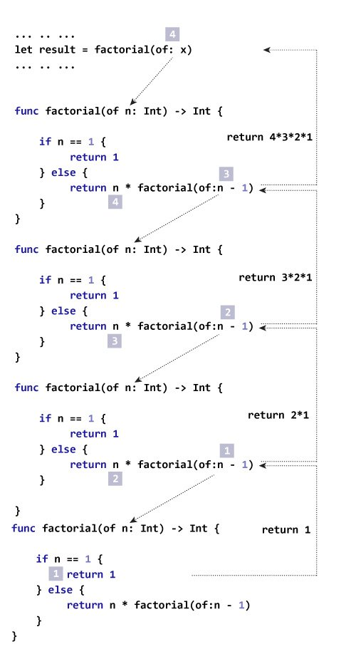 How recursion works for factorial in Swift