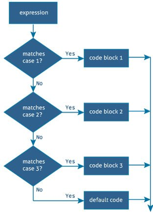 Swift switch statement with examples swift switch statement flowchart ccuart Gallery