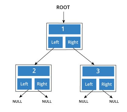 simple binary tree with data