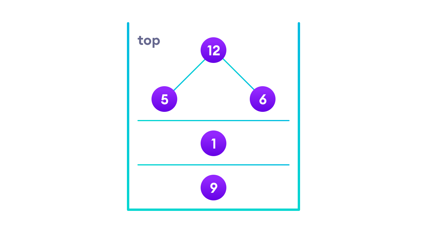 we put the left subtree, root node and right subtree in a stack in that order so that we can display root node and traverse right subtree when we are done with left subtree