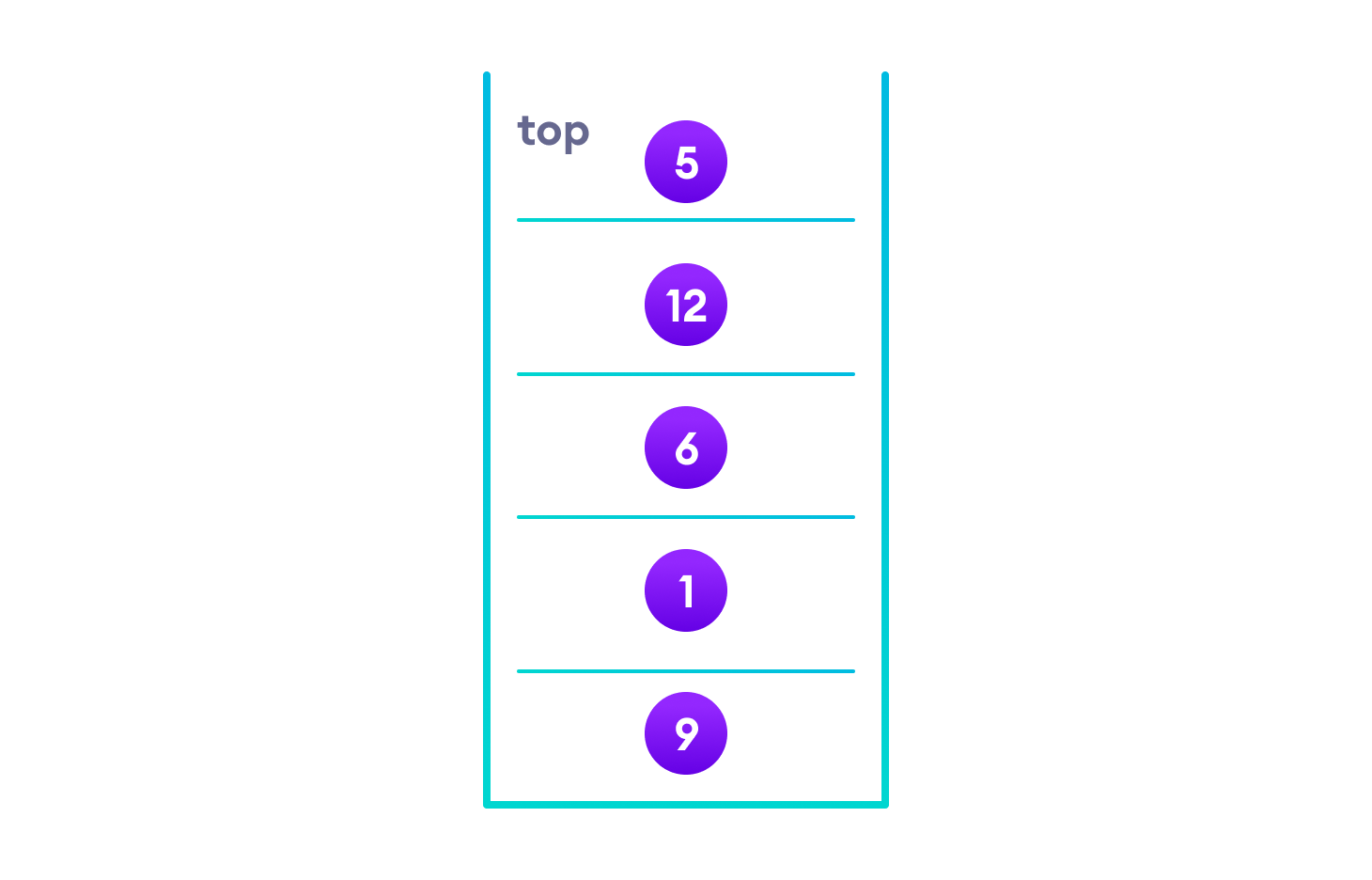 situation of stack after traversing left subtree, stack now contains the elements of left subtree, followed by root, followed by right child of root