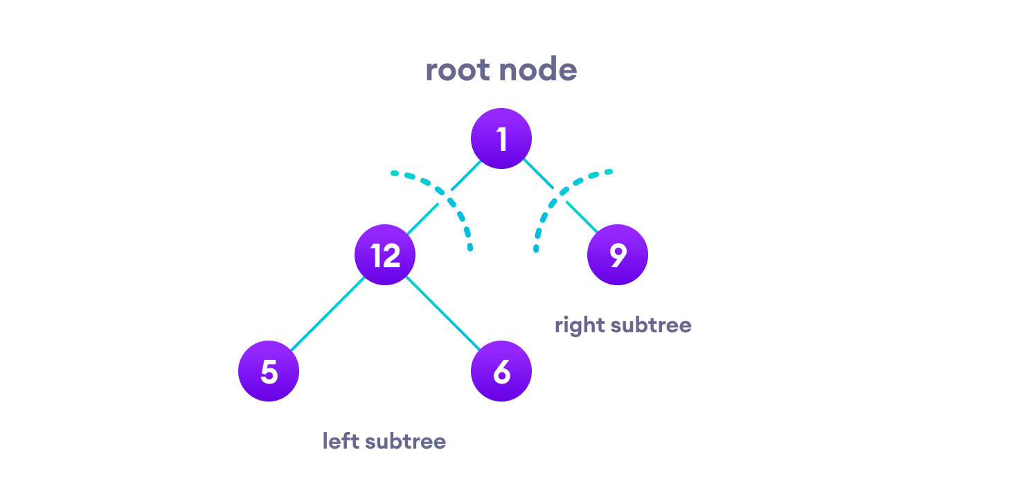 outlining left subtree, right subtree and root node