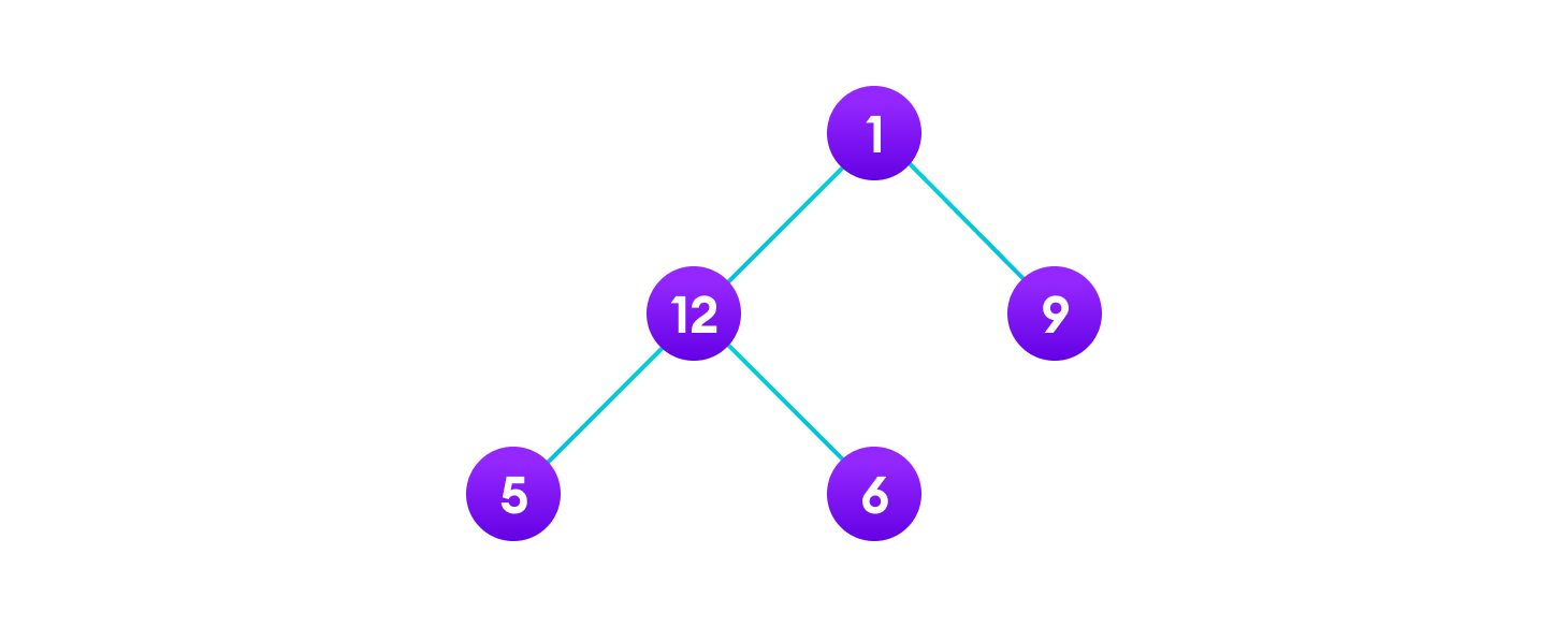 sample tree to learn tree traversal - root node contains 1 with leftchild as 12 and right child as 9. The left child of root further has left child 5 and right child 6