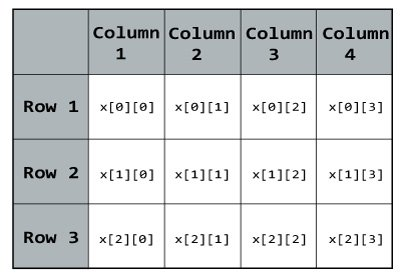 Elements in two dimensional array in C++ Programming