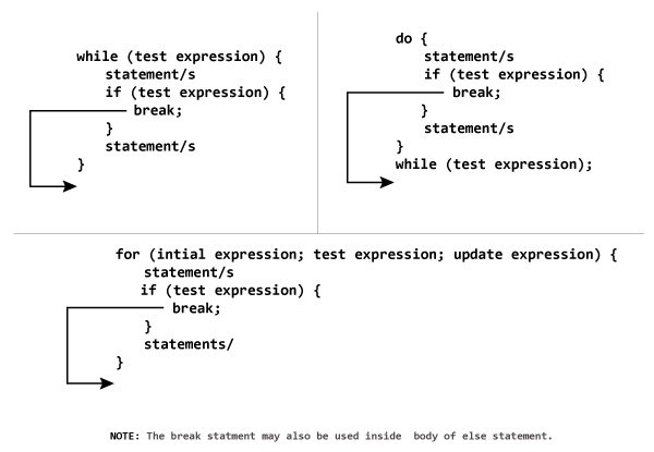 Working of break statement in C++ programming