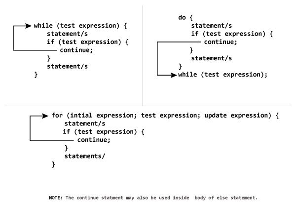 Working of continue statement in C++ programming