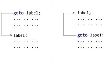 Working of goto statement in C++ programming