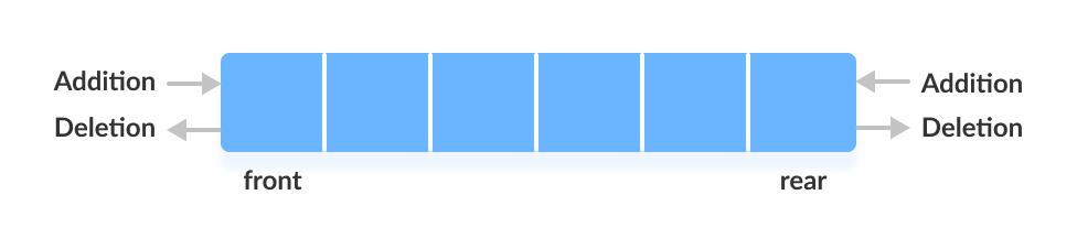 Funcionamiento de la estructura de datos de deque (cola doble)